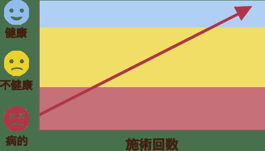 改善のパターン1